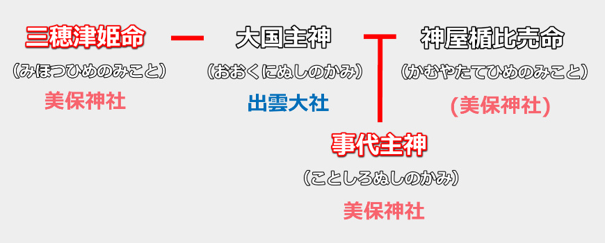 三穂津姫命・大国主命・神屋楯比売命の相関図