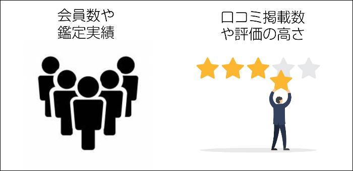 人気度・評判の良さを確認する