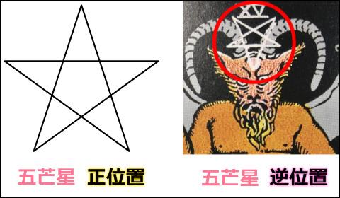 五芒星の正位置と逆位置